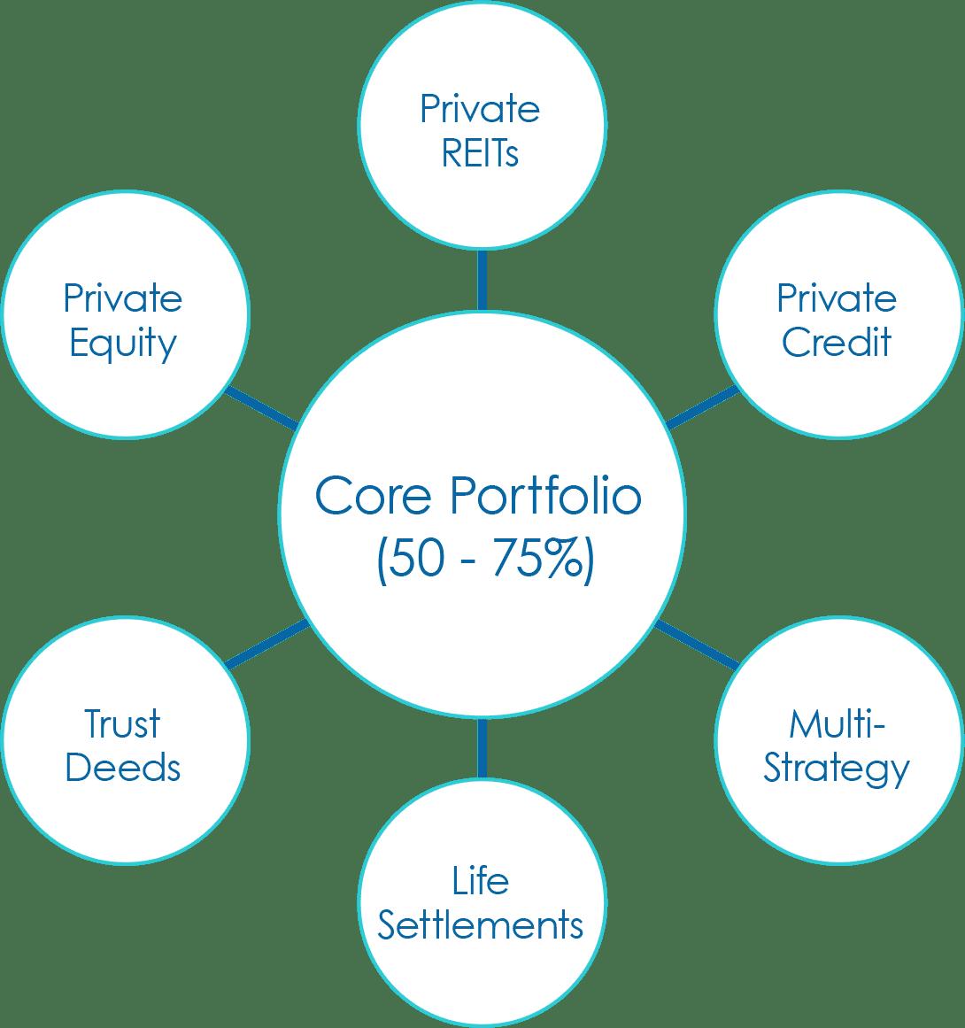 HCR Core Portfolio