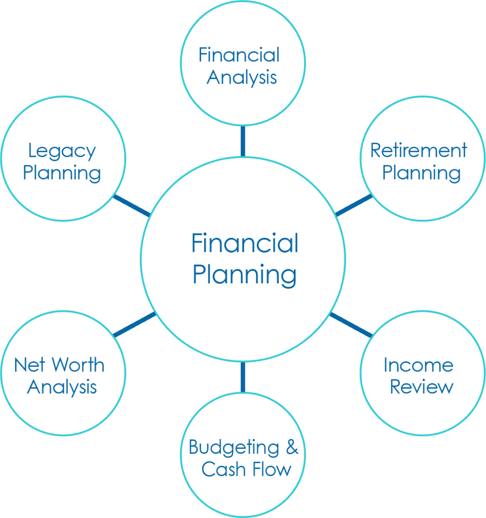 Holistic Planning Approach